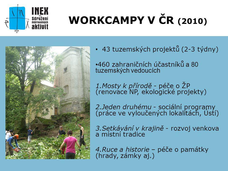 43 tuzemských projektů (2-3 týdny) 460 zahraničních účastníků a 80 tuzemských vedoucích 1.Mosty k přírodě - péče o ŽP (renovace NP, ekologické projekt