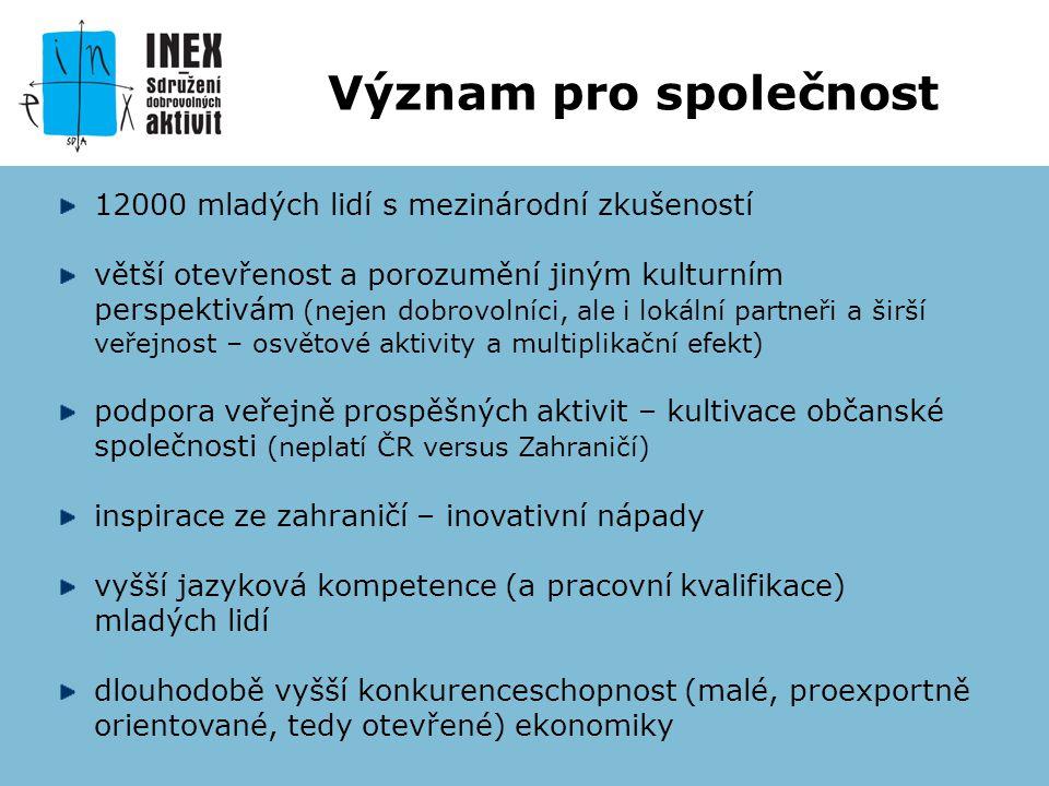 WORKCAMPY V ČR