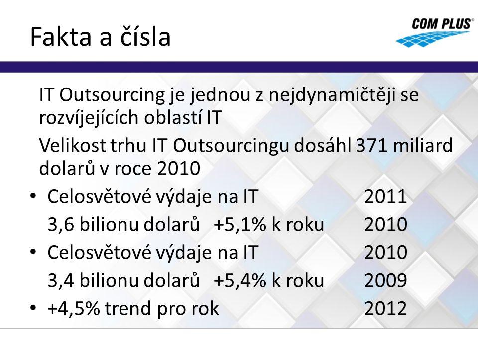 Fakta a čísla IT Outsourcing je jednou z nejdynamičtěji se rozvíjejících oblastí IT Velikost trhu IT Outsourcingu dosáhl 371 miliard dolarů v roce 201