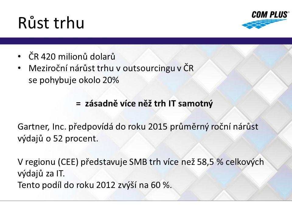 Růst trhu ČR 420 milionů dolarů Meziroční nárůst trhu v outsourcingu v ČR se pohybuje okolo 20% = zásadně více něž trh IT samotný Gartner, Inc. předpo