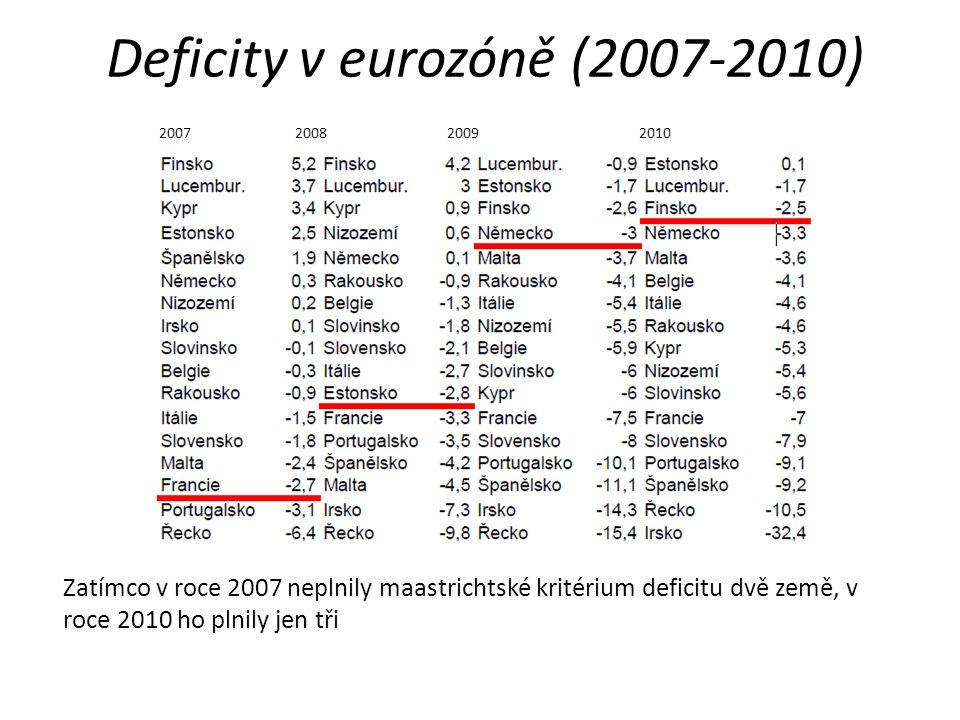 Deficity v eurozóně (2007-2010) 2007 2008 20092010 Zatímco v roce 2007 neplnily maastrichtské kritérium deficitu dvě země, v roce 2010 ho plnily jen tři