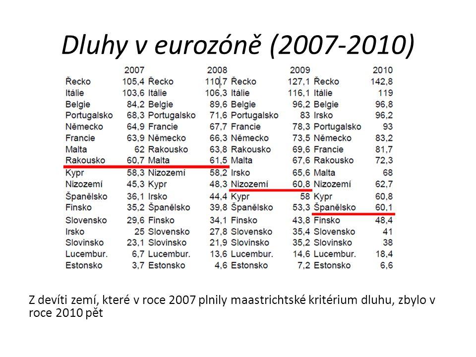Dluhy v eurozóně (2007-2010) Z devíti zemí, které v roce 2007 plnily maastrichtské kritérium dluhu, zbylo v roce 2010 pět