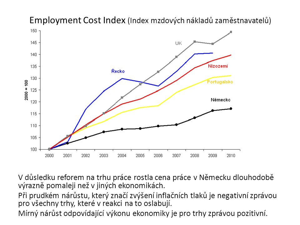 Employment Cost Index (Index mzdových nákladů zaměstnavatelů) V důsledku reforem na trhu práce rostla cena práce v Německu dlouhodobě výrazně pomaleji než v jiných ekonomikách.