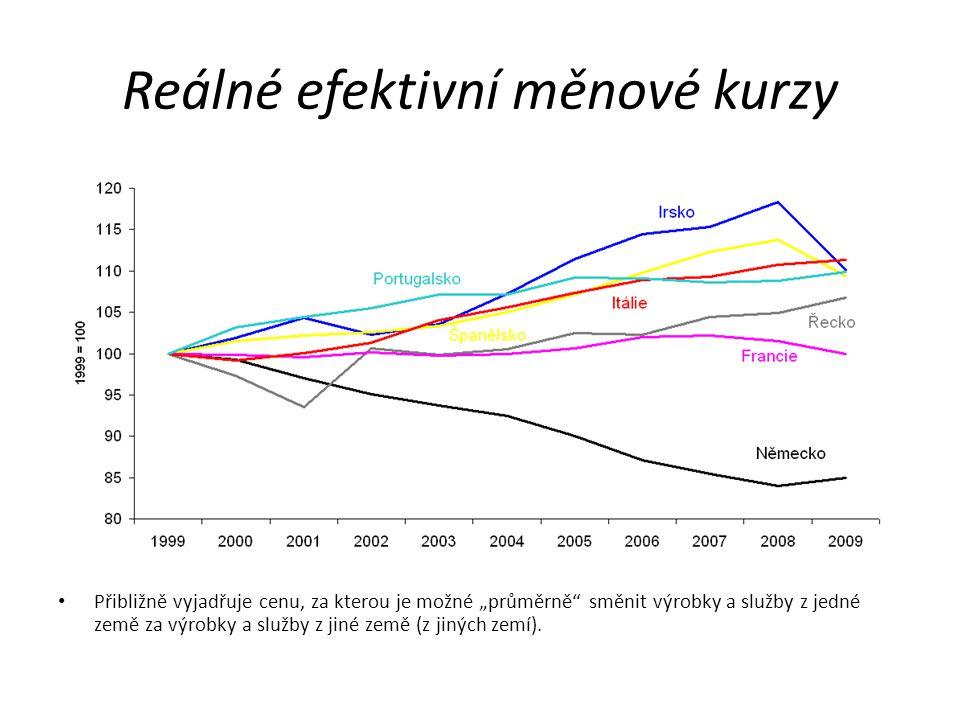 """Reálné efektivní měnové kurzy Přibližně vyjadřuje cenu, za kterou je možné """"průměrně směnit výrobky a služby z jedné země za výrobky a služby z jiné země (z jiných zemí)."""