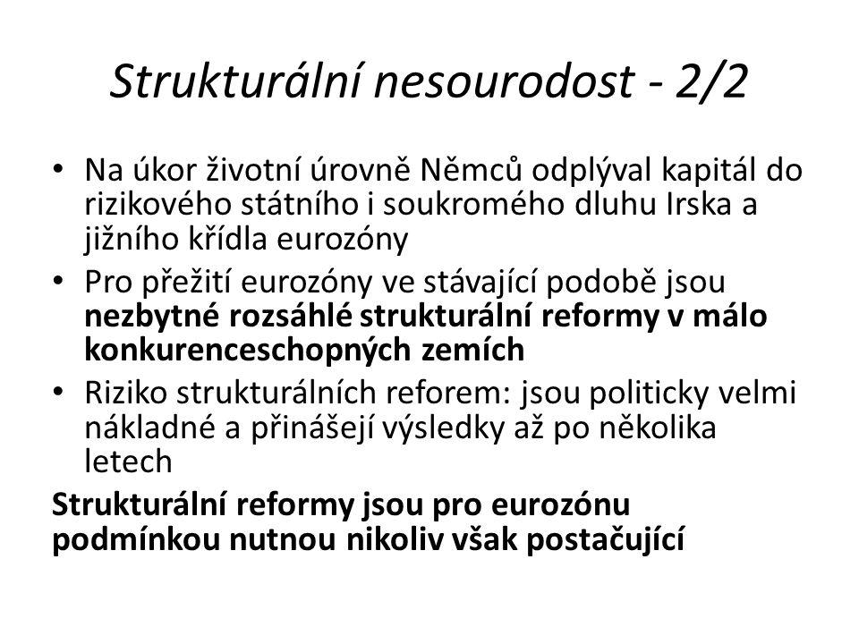 Strukturální nesourodost - 2/2 Na úkor životní úrovně Němců odplýval kapitál do rizikového státního i soukromého dluhu Irska a jižního křídla eurozóny Pro přežití eurozóny ve stávající podobě jsou nezbytné rozsáhlé strukturální reformy v málo konkurenceschopných zemích Riziko strukturálních reforem: jsou politicky velmi nákladné a přinášejí výsledky až po několika letech Strukturální reformy jsou pro eurozónu podmínkou nutnou nikoliv však postačující
