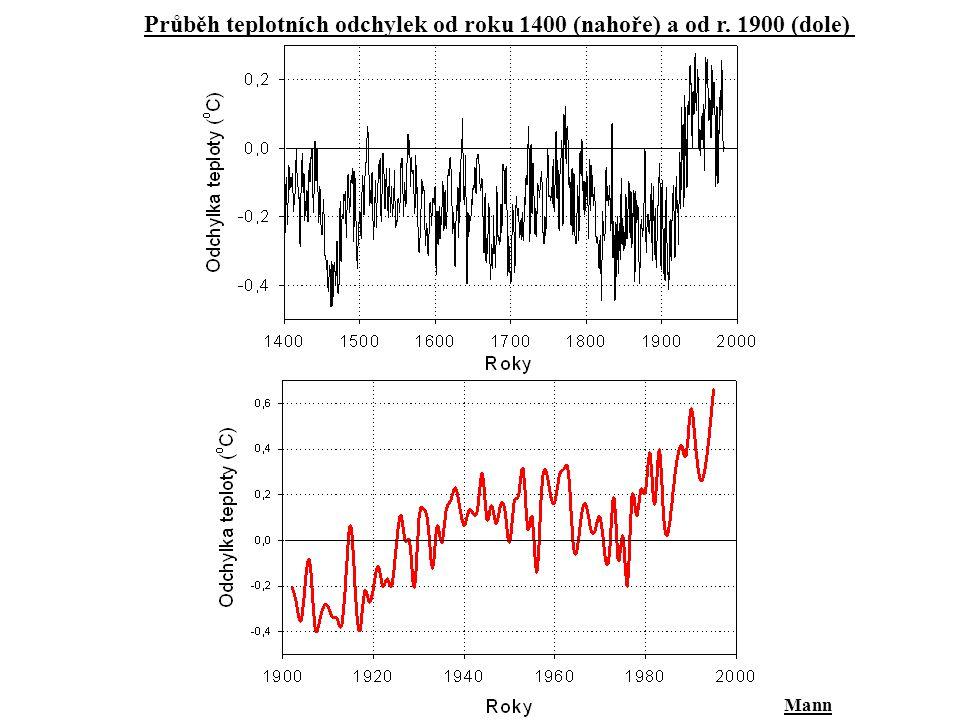 Mann Průběh teplotních odchylek od roku 1400 (nahoře) a od r. 1900 (dole)