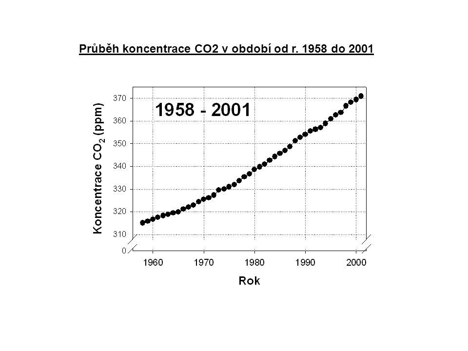 Průběh koncentrace CO2 v období od r. 1958 do 2001