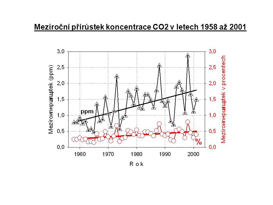 Meziroční přírůstek koncentrace CO2 v letech 1958 až 2001
