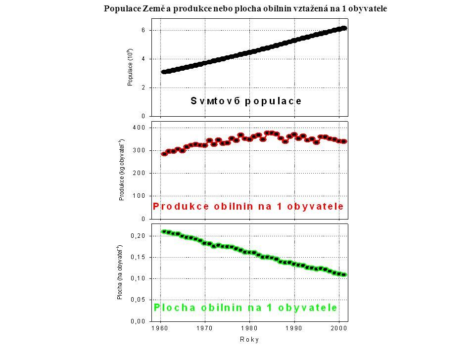 Populace Země a produkce nebo plocha obilnin vztažená na 1 obyvatele