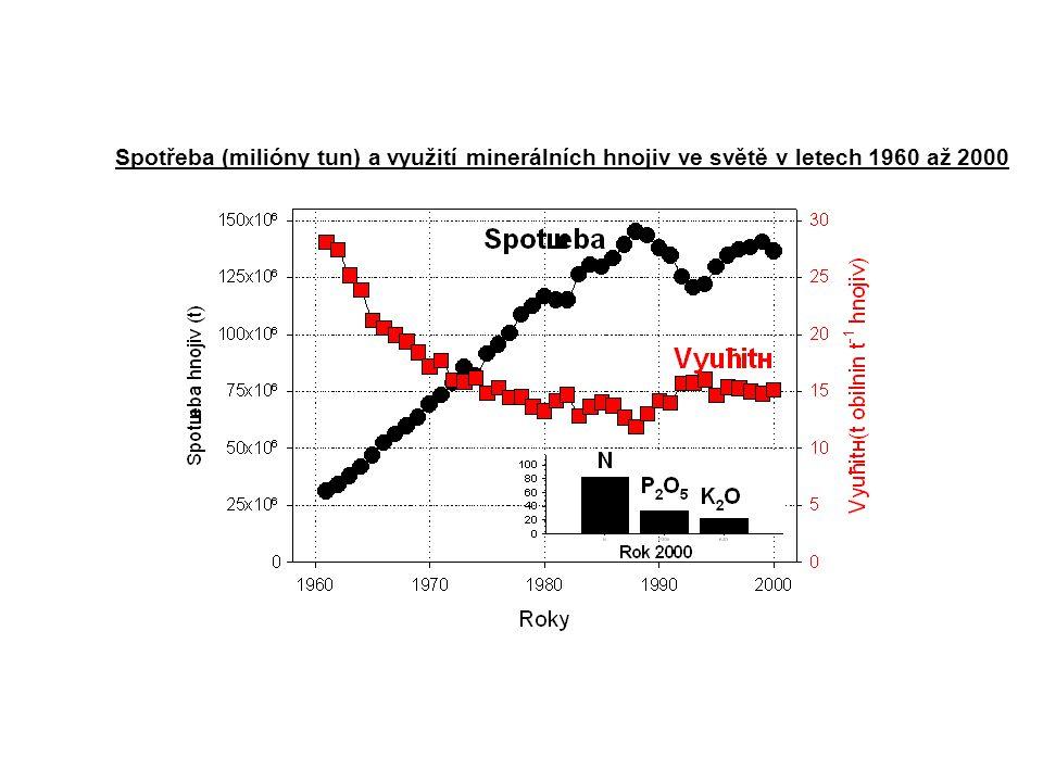Spotřeba (milióny tun) a využití minerálních hnojiv ve světě v letech 1960 až 2000