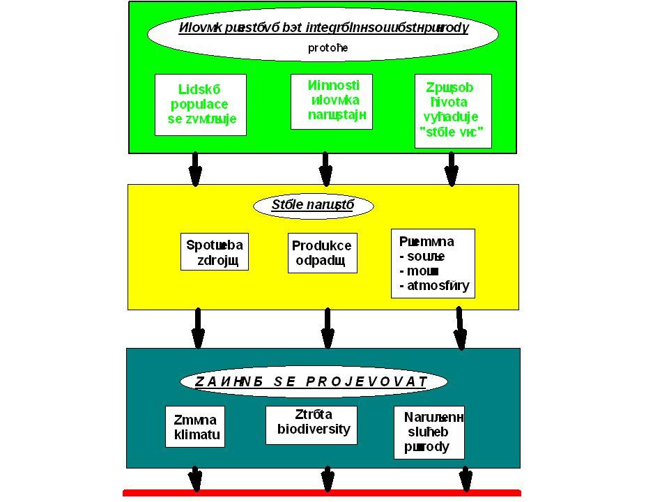Procentické meziroční celosvětové změny produkce, plochy a hektarových výnosů obilnin