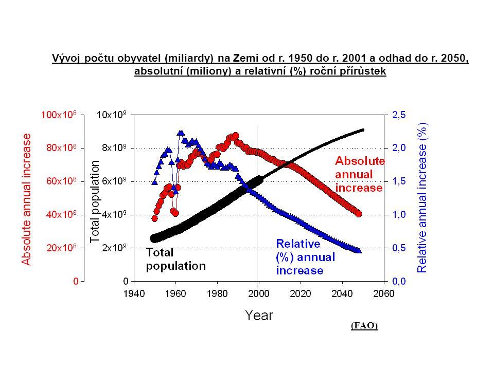 Vývoj počtu obyvatel (miliardy) na Zemi od r.1950 do r.