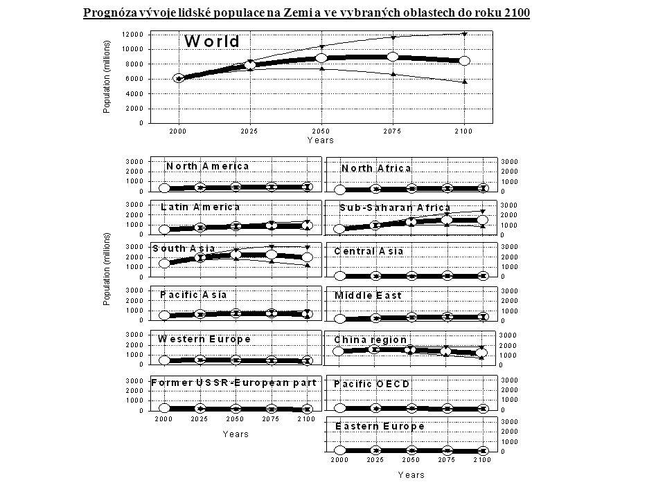 Prognóza vývoje lidské populace na Zemi a ve vybraných oblastech do roku 2100