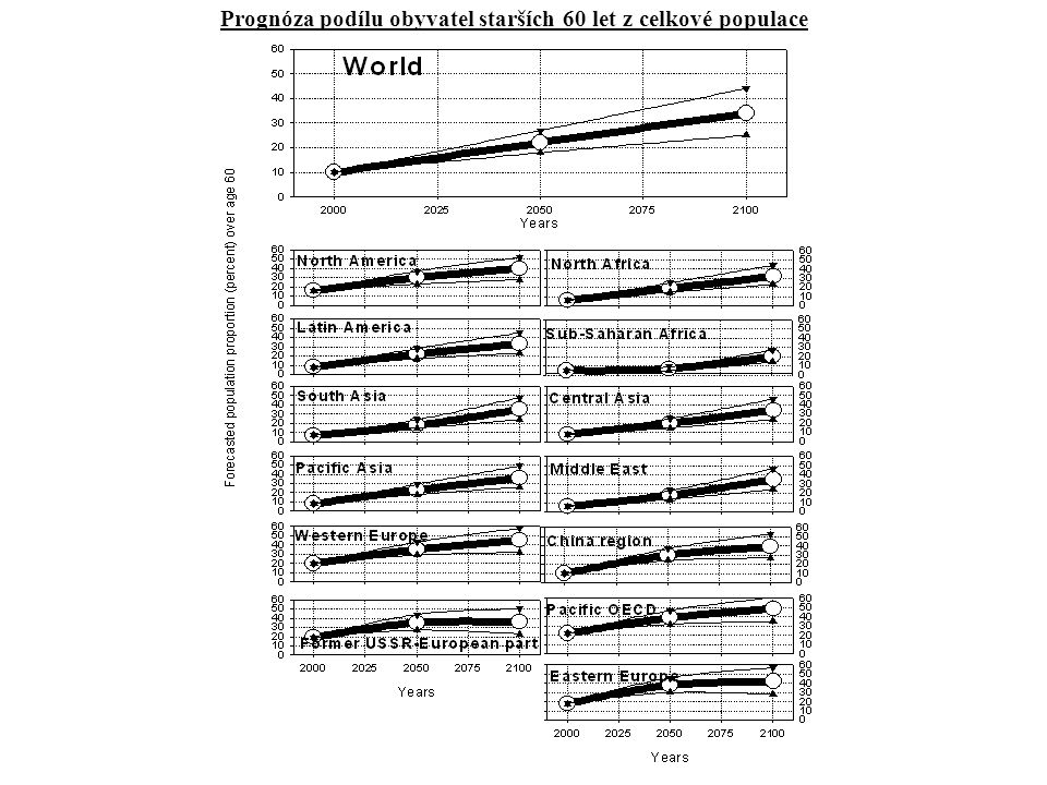 Schematické znázornění přímých a nepřímých účinků zvýšené koncentrace CO2 na rostliny