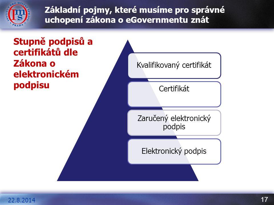 17 Základní pojmy, které musíme pro správné uchopení zákona o eGovernmentu znát Kvalifikovaný certifikát Certifikát Zaručený elektronický podpis Elekt