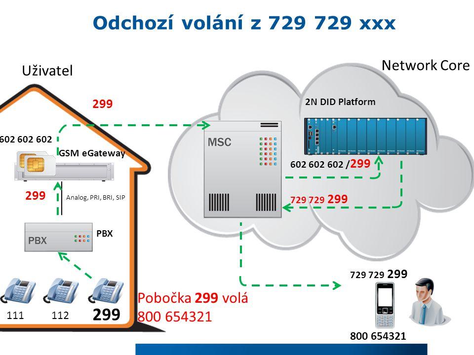 UživatelNetwork Core 111112 299 PBX Analog, PRI, BRI, SIP 602 602 602 GSM eGateway 729 729 299 602 602 602 / 299 299 2N DID Platform 800 654321 volá na 729 729 299 Příchozí hovor na 729 729 xxx