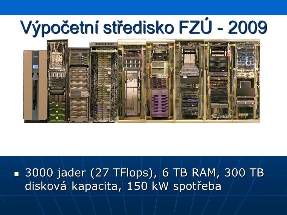 Výpočetní středisko FZÚ - 2009 3000 jader (27 TFlops), 6 TB RAM, 300 TB disková kapacita, 150 kW spotřeba 3000 jader (27 TFlops), 6 TB RAM, 300 TB dis
