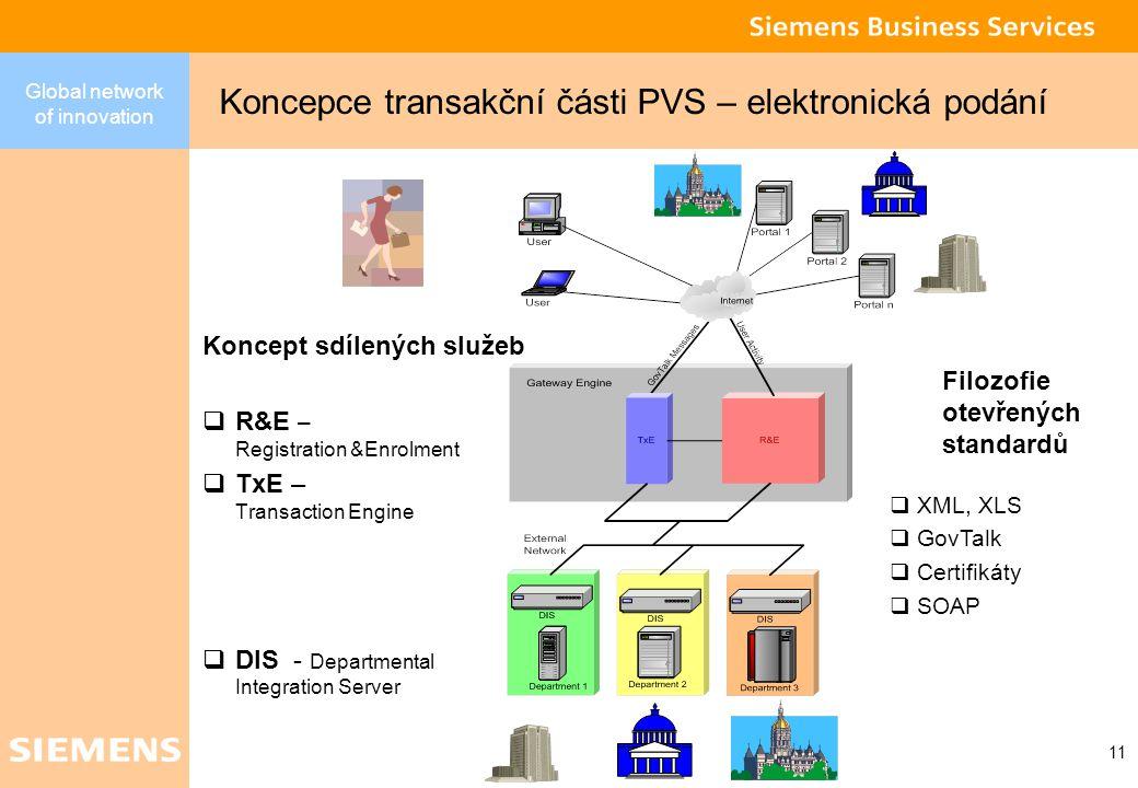 Global network of innovation 10 Elektronické podání Elektronické podání Klient Česká správa sociálního zabezpečení Roviny řešení – vstup dat Portál veřejné správy