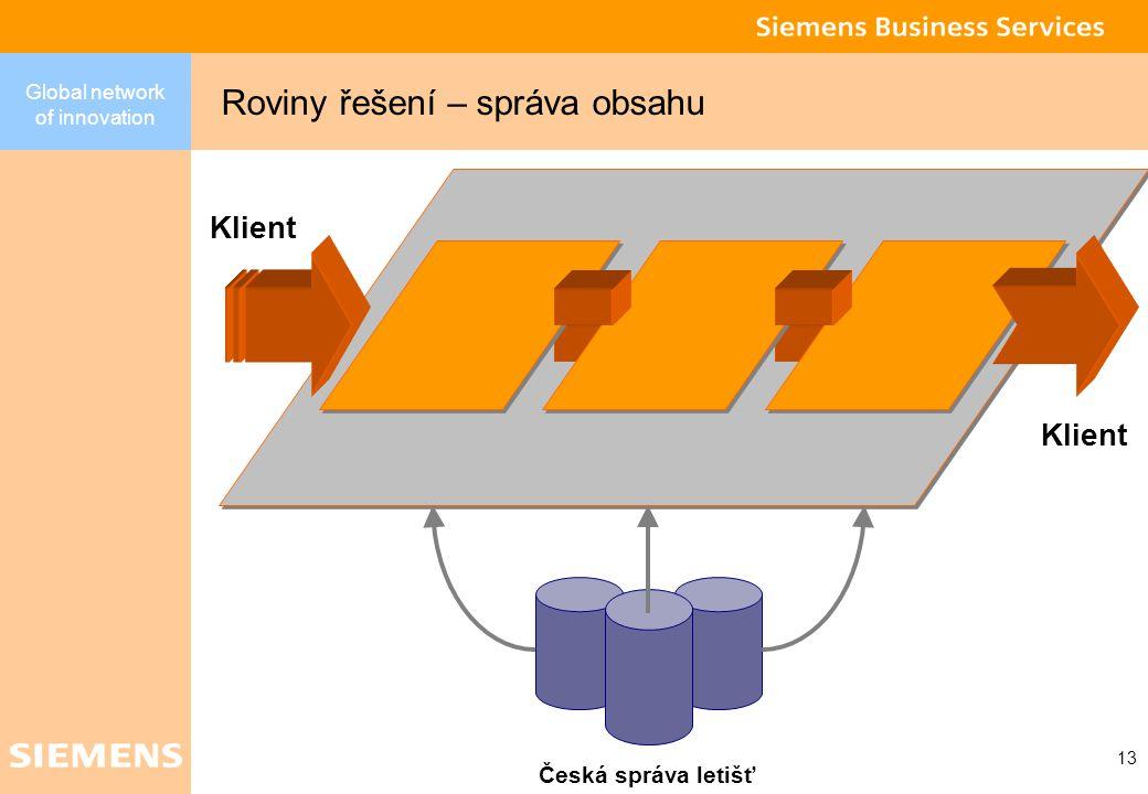 Global network of innovation 12 (MS Gateway) Transakční část PVS Příklad aplikace pro ČSSZ 2004 - Pilotní projekt - přehledy o vyměřovacích základech a pojistném MO 2005 - Roční evidenční listy důchodového pojištění V cílovém stavu se očekává rozhranní vytvořené přímo v jednotlivých mzdových SW DIS ČSSZ OSSZ + 1 2 3 4 5 TxE R&E