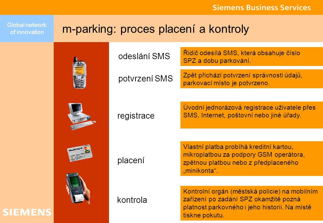 Global network of innovation 20 m-parking Klient Roviny řešení – přístup k informacím