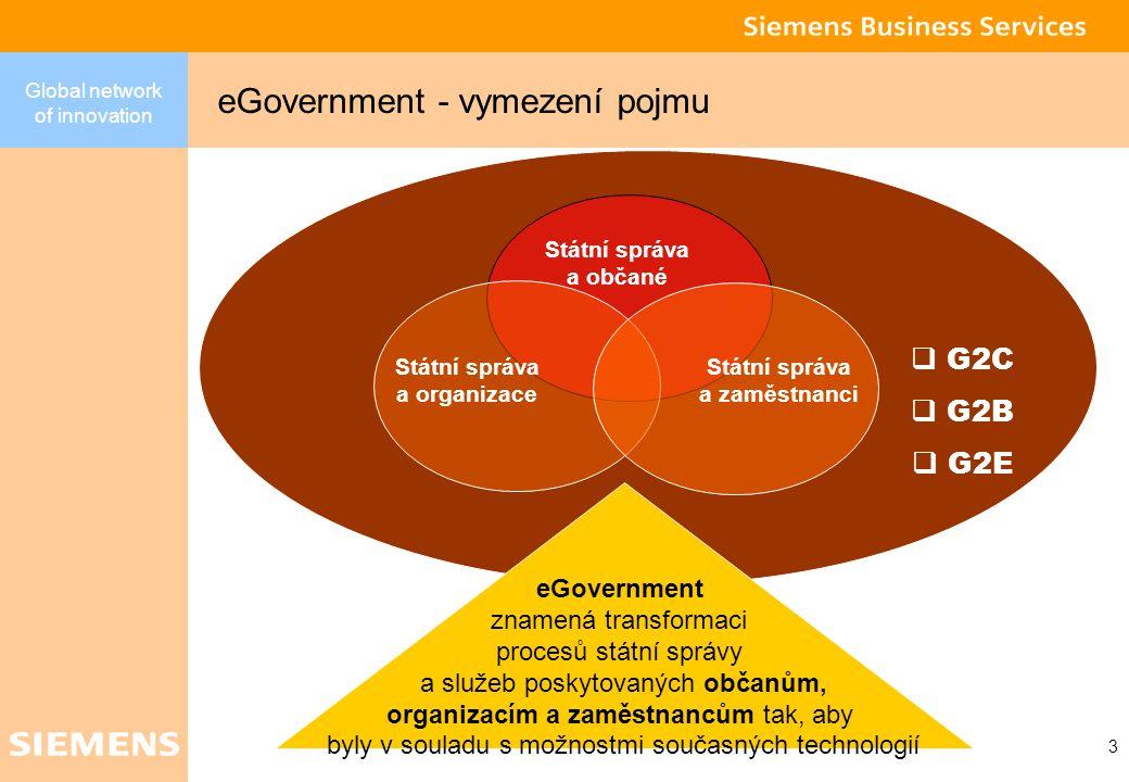 Global network of innovation 2 Agenda eGovernment –Vymezení a přístupy –Segmentace Roviny řešení Systémy pro správu obsahu Ošetření vstupů a procesní zpracování Přístup k obsahu Zabezpečení obsahu