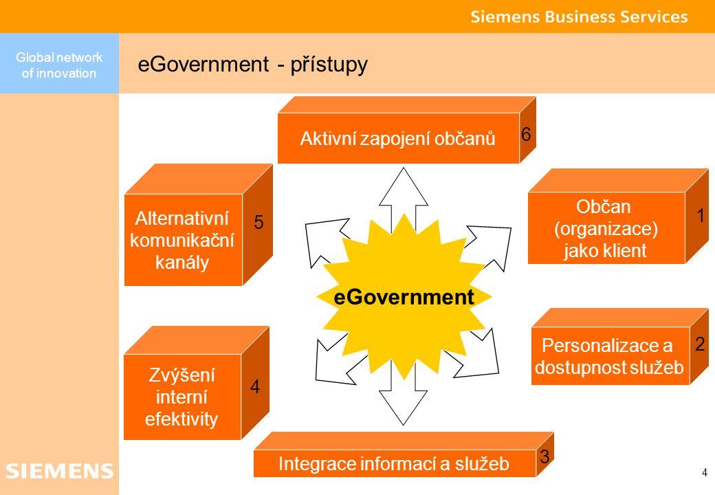 Global network of innovation 3 eGovernment znamená transformaci procesů státní správy a služeb poskytovaných občanům, organizacím a zaměstnancům tak, aby byly v souladu s možnostmi současných technologií eGovernment - vymezení pojmu  G2C  G2B  G2E Státní správa a organizace Státní správa a občané Státní správa a zaměstnanci