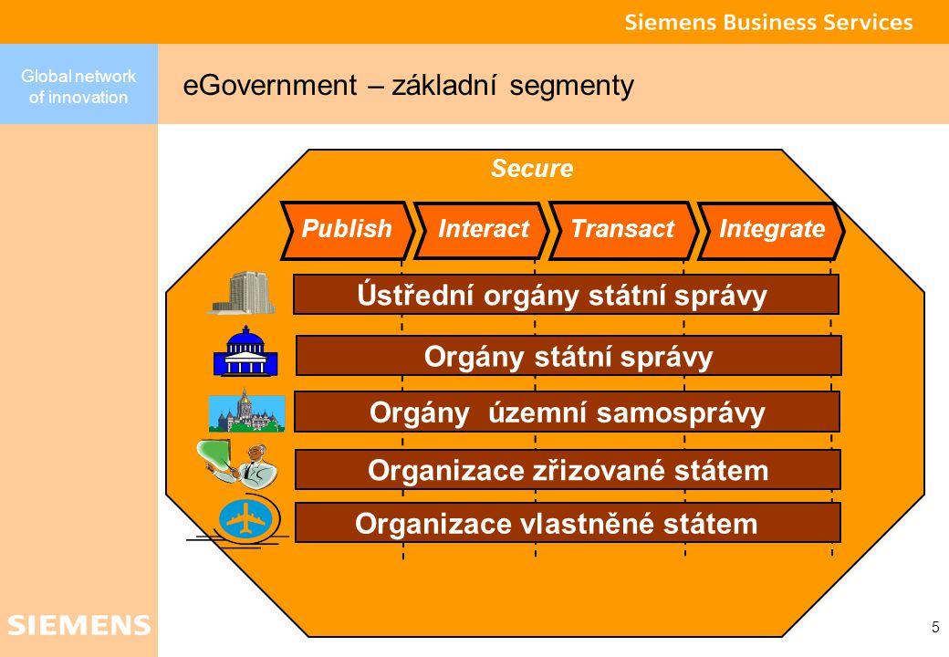 Global network of innovation 5 eGovernment – základní segmenty Publish Interact Transact Integrate Ústřední orgány státní správy Orgány státní správy Orgány územní samosprávy Organizace zřizované státem Organizace vlastněné státem Secure