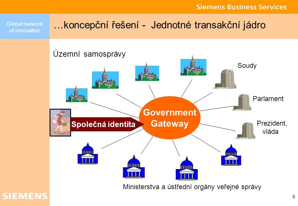 Global network of innovation 8 …koncepční řešení - Jednotné transakční jádro Ministerstva a ústřední orgány veřejné správy Územní samosprávy Soudy Parlament Prezident, vláda Government Gateway Společná identita