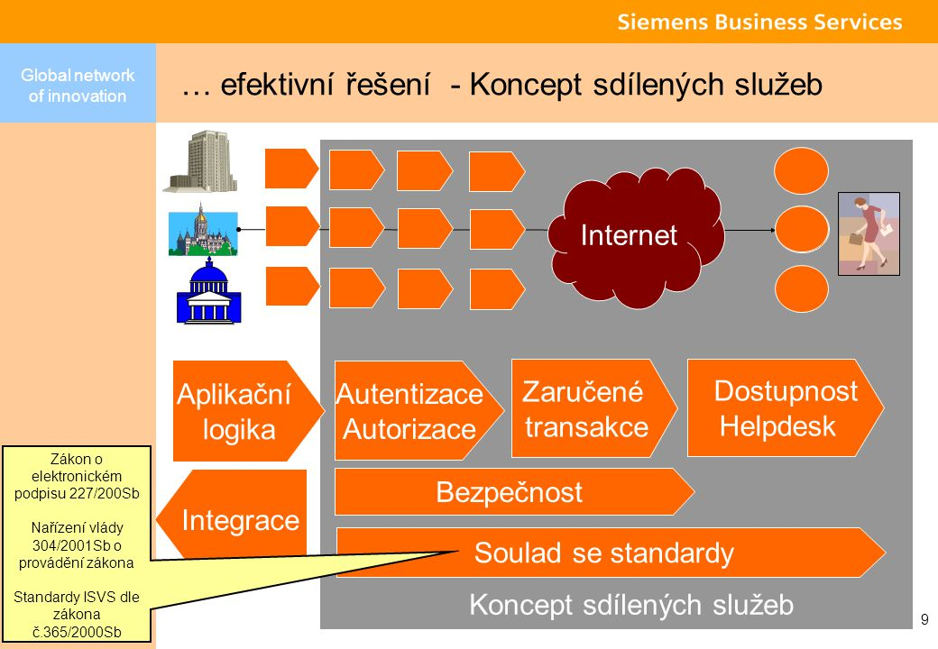 Global network of innovation 9 … efektivní řešení - Koncept sdílených služeb Internet Aplikační logika Dostupnost Helpdesk Integrace Bezpečnost Soulad se standardy Zaručené transakce Autentizace Autorizace Koncept sdílených služeb Zákon o elektronickém podpisu 227/200Sb Nařízení vlády 304/2001Sb o provádění zákona Standardy ISVS dle zákona č.365/2000Sb