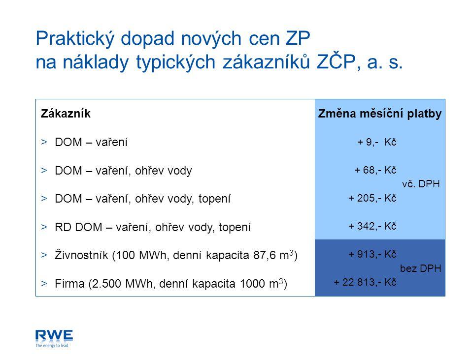 Praktický dopad nových cen ZP na náklady typických zákazníků ZČP, a.