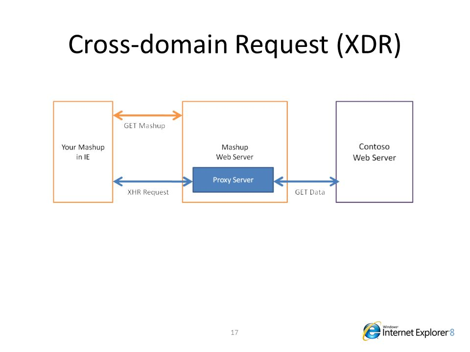 Cross-domain Request (XDR) 17