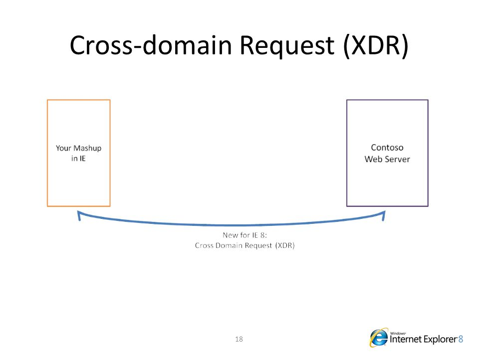 Cross-domain Request (XDR) 18