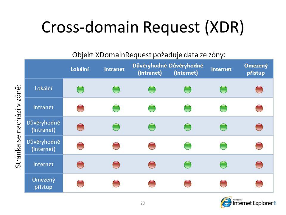 Cross-domain Request (XDR) Objekt XDomainRequest požaduje data ze zóny: Stránka se nachází v zóně: LokálníIntranet Důvěryhodné (Intranet) Důvěryhodné (Internet) Internet Omezený přístup Lokální Intranet Důvěryhodné (Intranet) Důvěryhodné (Internet) Internet Omezený přístup 20