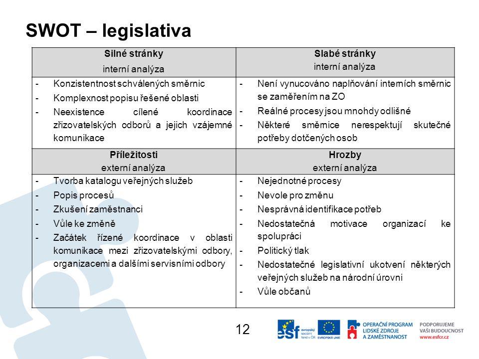 SWOT – legislativa Silné stránky interní analýza Slabé stránky interní analýza -Konzistentnost schválených směrnic -Komplexnost popisu řešené oblasti -Neexistence cílené koordinace zřizovatelských odborů a jejich vzájemné komunikace -Není vynucováno naplňování interních směrnic se zaměřením na ZO -Reálné procesy jsou mnohdy odlišné -Některé směrnice nerespektují skutečné potřeby dotčených osob Příležitosti externí analýza Hrozby externí analýza -Tvorba katalogu veřejných služeb -Popis procesů -Zkušení zaměstnanci -Vůle ke změně -Začátek řízené koordinace v oblasti komunikace mezi zřizovatelskými odbory, organizacemi a dalšími servisními odbory -Nejednotné procesy -Nevole pro změnu -Nesprávná identifikace potřeb -Nedostatečná motivace organizací ke spolupráci -Politický tlak -Nedostatečné legislativní ukotvení některých veřejných služeb na národní úrovni -Vůle občanů 12
