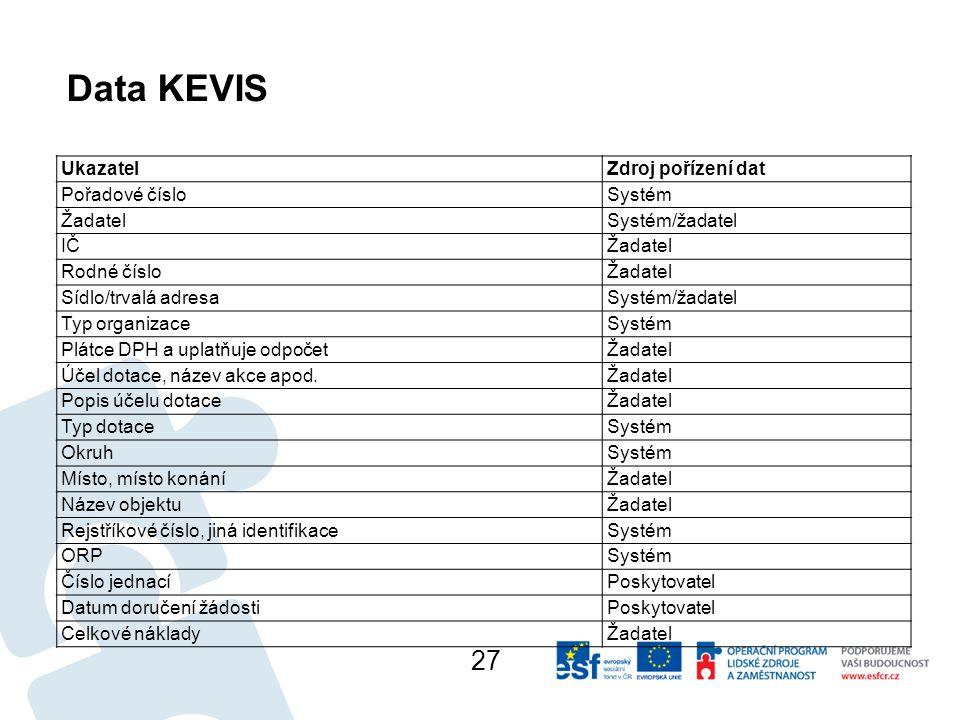 Data KEVIS UkazatelZdroj pořízení dat Pořadové číslo Systém Žadatel Systém/žadatel IČ Žadatel Rodné číslo Žadatel Sídlo/trvalá adresa Systém/žadatel Typ organizace Systém Plátce DPH a uplatňuje odpočet Žadatel Účel dotace, název akce apod.