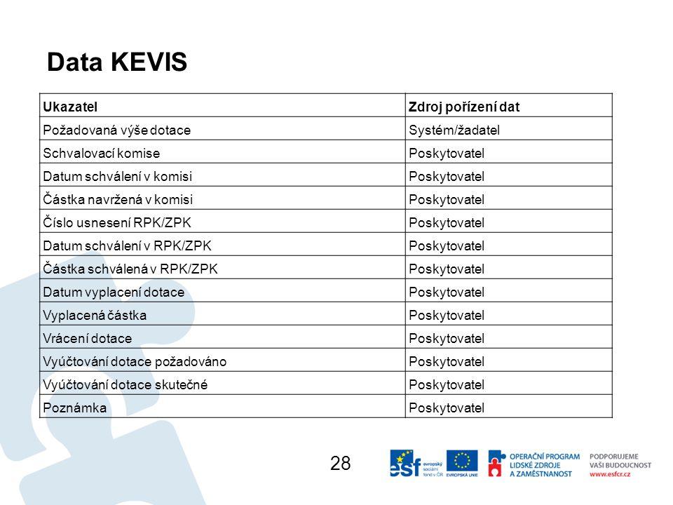 Data KEVIS UkazatelZdroj pořízení dat Požadovaná výše dotace Systém/žadatel Schvalovací komise Poskytovatel Datum schválení v komisi Poskytovatel Částka navržená v komisi Poskytovatel Číslo usnesení RPK/ZPK Poskytovatel Datum schválení v RPK/ZPK Poskytovatel Částka schválená v RPK/ZPK Poskytovatel Datum vyplacení dotace Poskytovatel Vyplacená částka Poskytovatel Vrácení dotace Poskytovatel Vyúčtování dotace požadováno Poskytovatel Vyúčtování dotace skutečné Poskytovatel PoznámkaPoskytovatel 28
