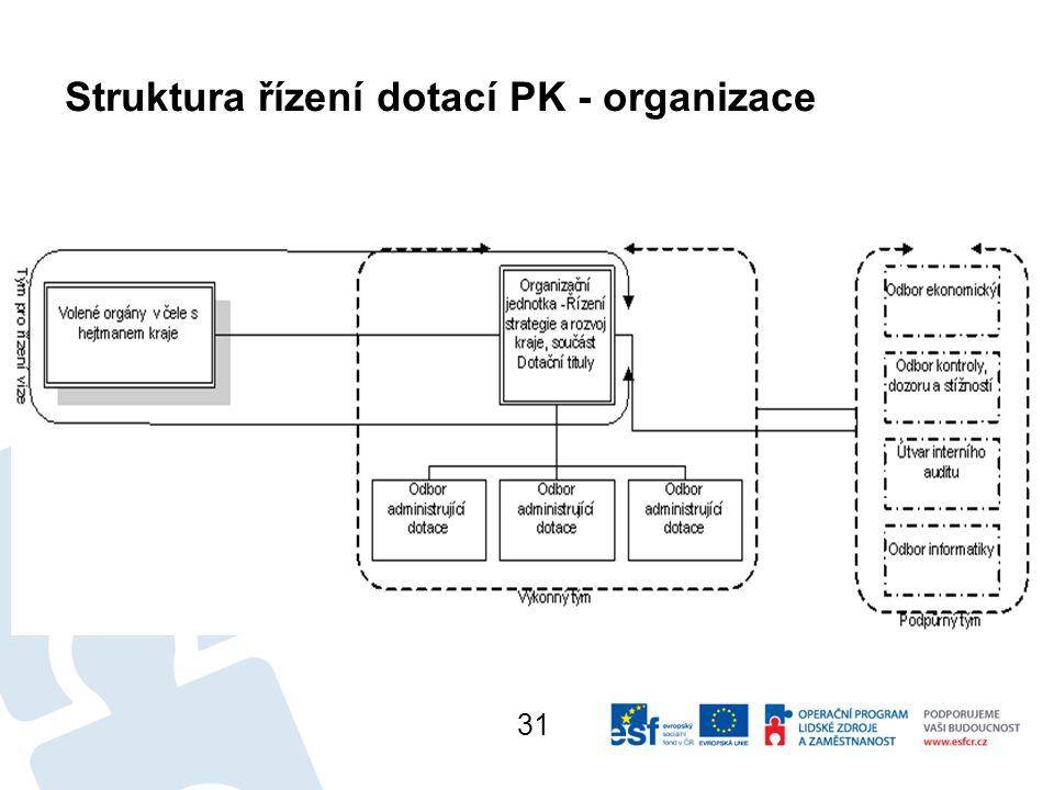 Struktura řízení dotací PK - organizace 31