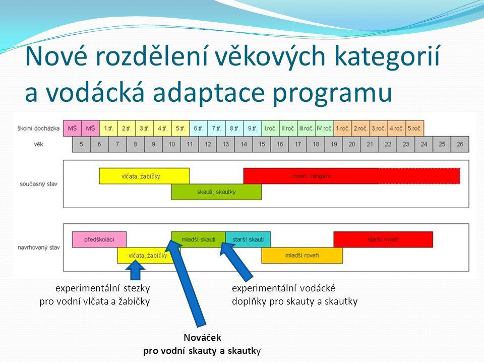 Nové rozdělení věkových kategorií a vodácká adaptace programu experimentální stezky pro vodní vlčata a žabičky experimentální vodácké doplňky pro skau