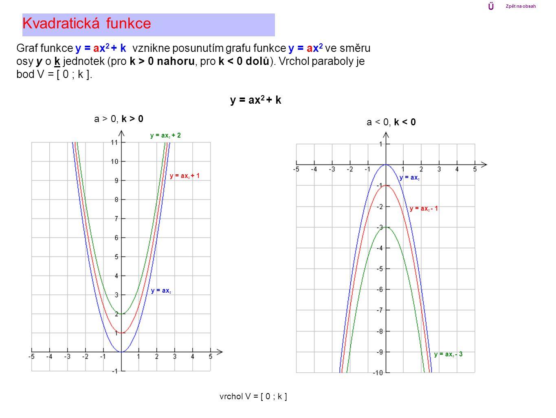 Kvadratická funkce Graf funkce y = ax 2 + k vznikne posunutím grafu funkce y = ax 2 ve směru osy y o k jednotek (pro k > 0 nahoru, pro k < 0 dolů). Vr