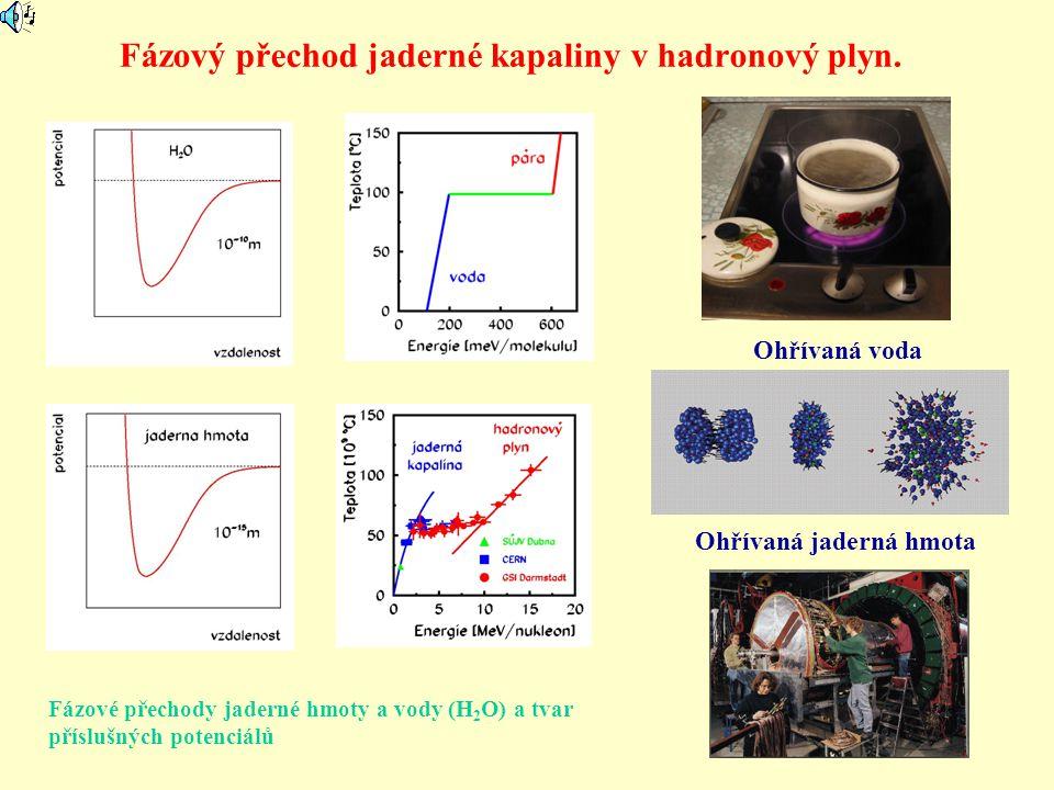 Potlačení produkce výtrysků (jet quenching) Průchod partonů výtrysku kvark-gluonovým plazmatem (KGP) → ztráta energie a hybnosti → pohlcení výtrysku (v normální hadronové hmotě nenastává) → důkaz vzniku KGP 3) Potlačení produkce výtrysků (částic s velkým p t ) a dvojic výtrysků Pozorováno experimenty na urychlovači RHIC Porovnávala se produkce výtrysků v srážkách: 1) d-Au - KGP nemůže vzniknout → pouze saturace a Croninův jev 2) Au-Au - KGP může vzniknout → i potlačení produkce Jen v Au-Au srážkách pozorováno potlačení produkce dvojic výtrysků → vzniká KGP .