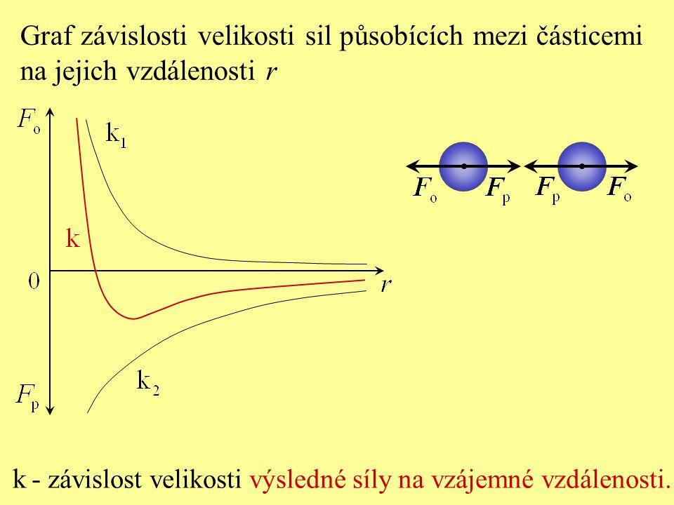 k - závislost velikosti výsledné síly na vzájemné vzdálenosti. Graf závislosti velikosti sil působících mezi částicemi na jejich vzdálenosti r