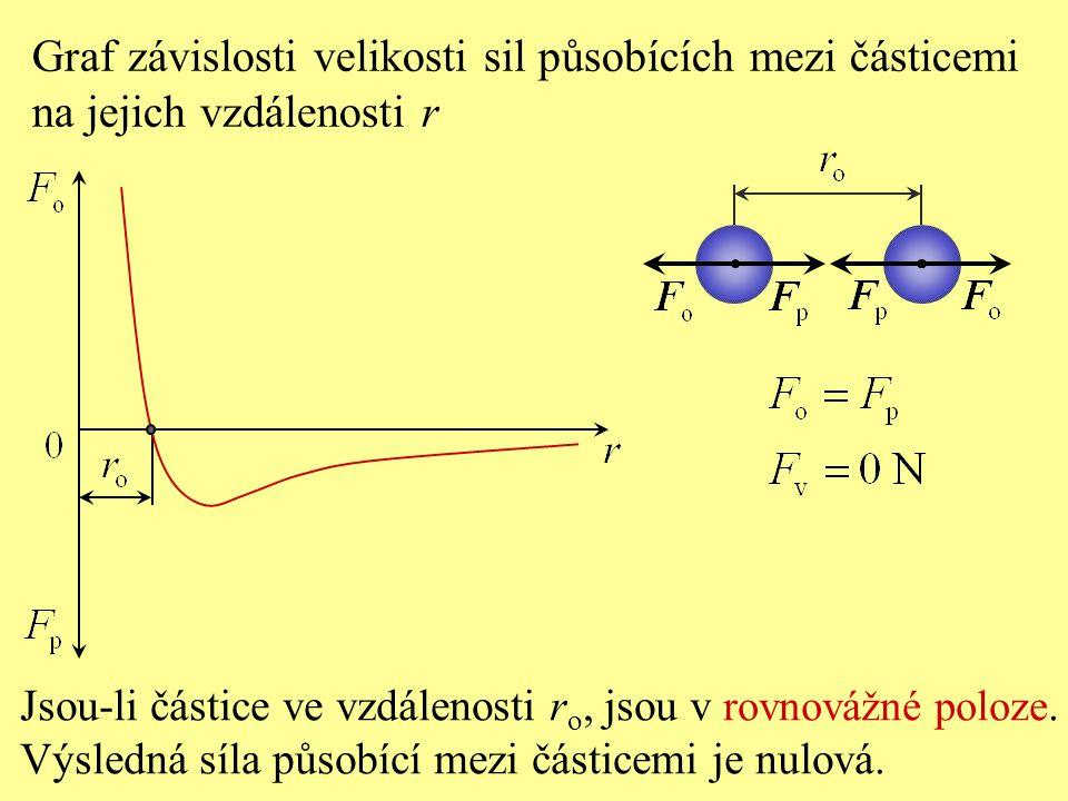 Jsou-li částice ve vzdálenosti r o, jsou v rovnovážné poloze. Výsledná síla působící mezi částicemi je nulová. Graf závislosti velikosti sil působícíc