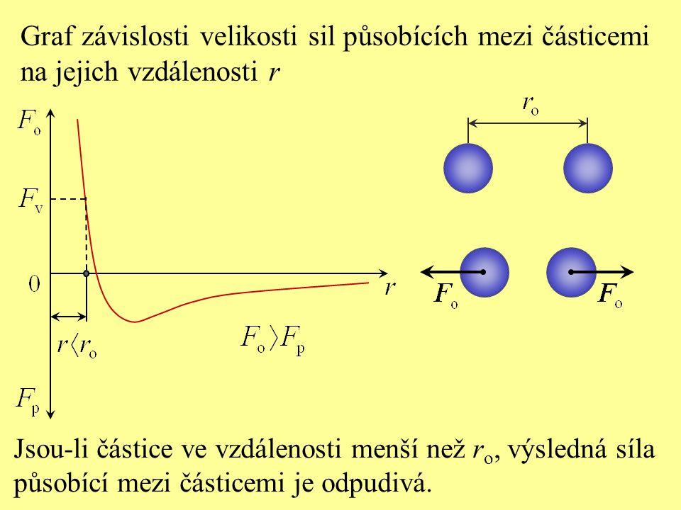 Jsou-li částice ve vzdálenosti menší než r o, výsledná síla působící mezi částicemi je odpudivá. Graf závislosti velikosti sil působících mezi částice