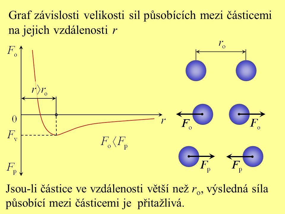 Jsou-li částice ve vzdálenosti větší než r o, výsledná síla působící mezi částicemi je přitažlivá. Graf závislosti velikosti sil působících mezi části