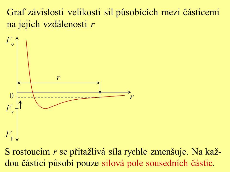 S rostoucím r se přitažlivá síla rychle zmenšuje. Na kaž- dou částici působí pouze silová pole sousedních částic. Graf závislosti velikosti sil působí