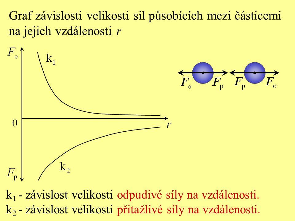 k - závislost velikosti výsledné síly na vzájemné vzdálenosti.