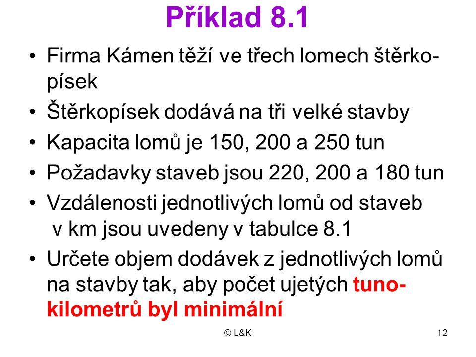 © L&K12 Příklad 8.1 Firma Kámen těží ve třech lomech štěrko- písek Štěrkopísek dodává na tři velké stavby Kapacita lomů je 150, 200 a 250 tun Požadavk