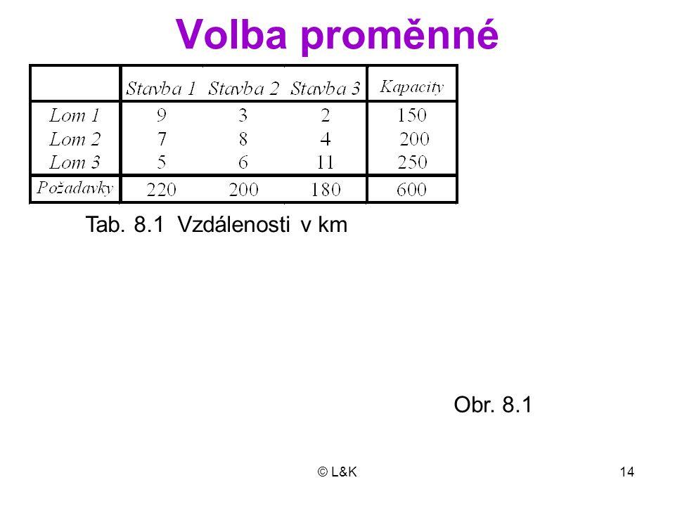 © L&K14 Volba proměnné Tab. 8.1 Vzdálenosti v km Obr. 8.1