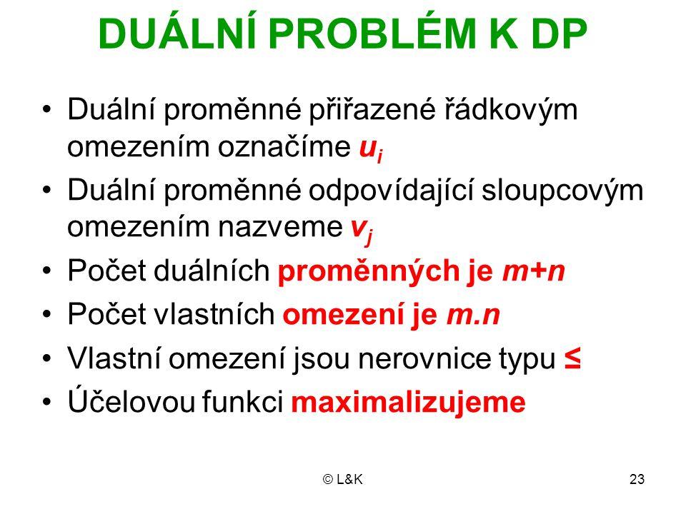 © L&K23 DUÁLNÍ PROBLÉM K DP Duální proměnné přiřazené řádkovým omezením označíme u i Duální proměnné odpovídající sloupcovým omezením nazveme v j Poče