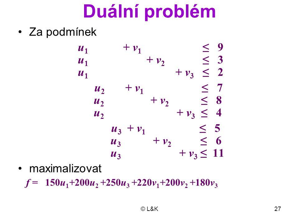© L&K27 Duální problém Za podmínek u 1 + v 1 ≤ 9 u 1 + v 2 ≤ 3 u 1 + v 3 ≤ 2 u 2 + v 1 ≤ 7 u 2 + v 2 ≤ 8 u 2 + v 3 ≤ 4 u 3 + v 1 ≤ 5 u 3 + v 2 ≤ 6 u 3